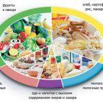 Здоровое питание: как начать правильно питаться